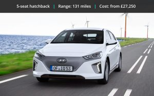 Best Value Electric Cars | Don't overpay for your EV [Reviews + Videos]