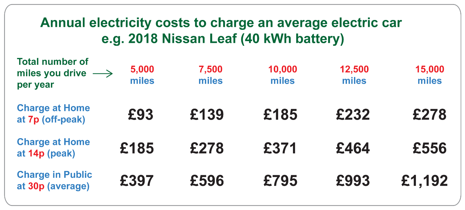 Typical electric car charging costs