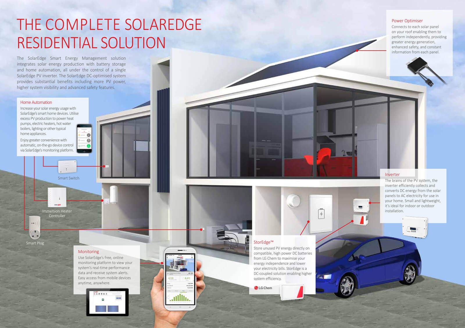 SolarEdge shade mitigation technology